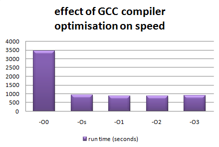 gcc_optimisation_speed.png