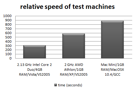 relative-machine-speed.png