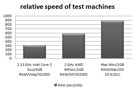 relative-machine-speed.png