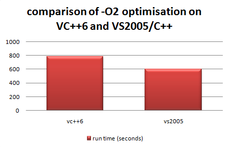 vc6_vs_vs2005_optimisation_speed1.png