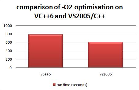 vc6_vs_vs2005_optimisation_speed1.png