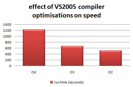 vs2005_optimisation_speed.png