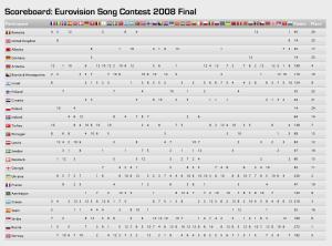 Eurovision 2008 voting