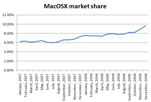 macosx_market_share_2007_2008
