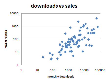 metrics_downloads_vs_sales