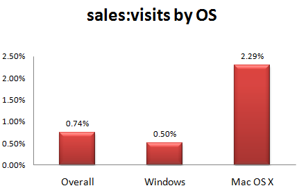 metrics_sale_visit_ratio_by_os1