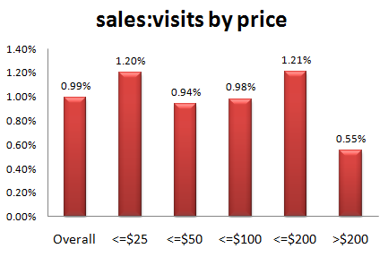 metrics_sale_visit_ratio_by_price2