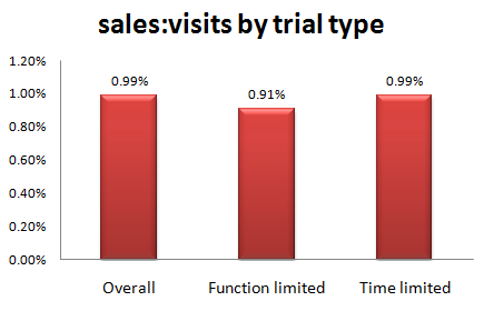 metrics_sale_visit_ratio_by_trial1