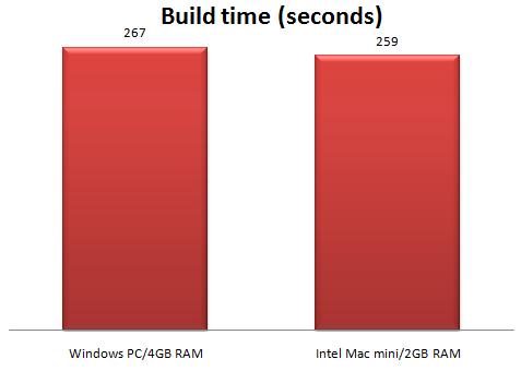 mac mini performance 2