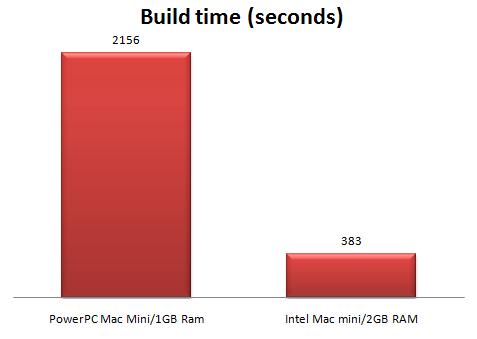mac mini performance
