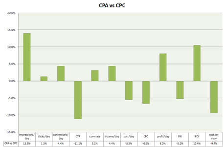 CPA vs CPC graph 50pc