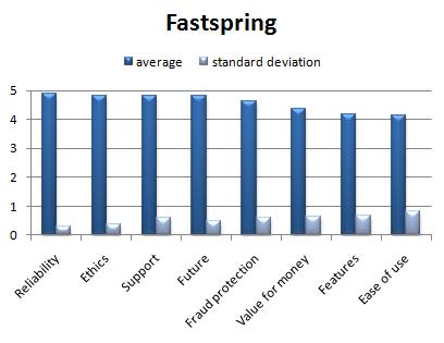 fastspring
