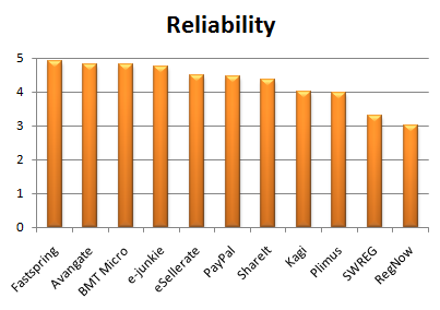 reliability of a research