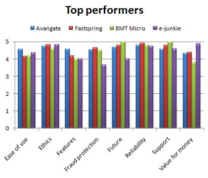 top_performers