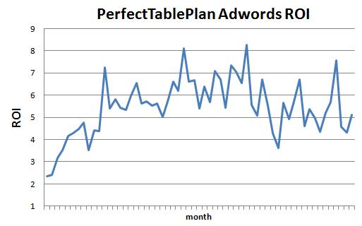 adwords ROI graph