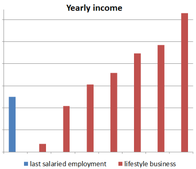 lifestyle business income