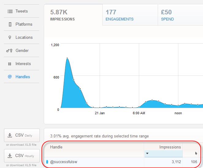 Adwords vs Twitter vs LinkedIn ads, a small experiment