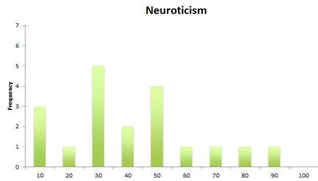 neuroticsm
