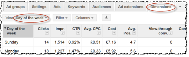 adwords day of week report