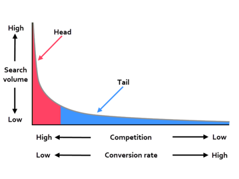 the long tail of Adwords PPC