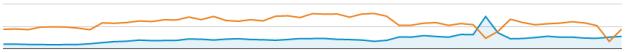 adwords conversion graph 2