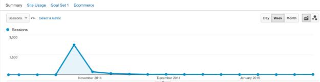 01_traffic-spike-producthunt