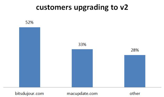 percentage upgrades