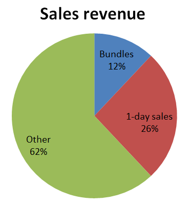 sales-revenue-source